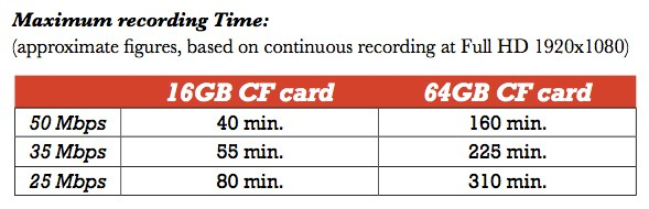 recording times for Canon C300 with various sized memory cards
